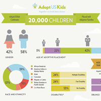 AdoptUSKids Celebrates 20,000 Children Placed with Adoptive Families