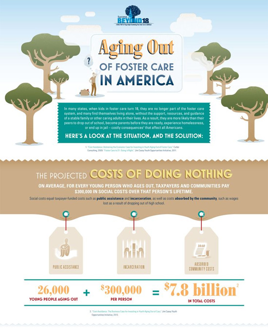 Infographic - Aging Out of Foster Care